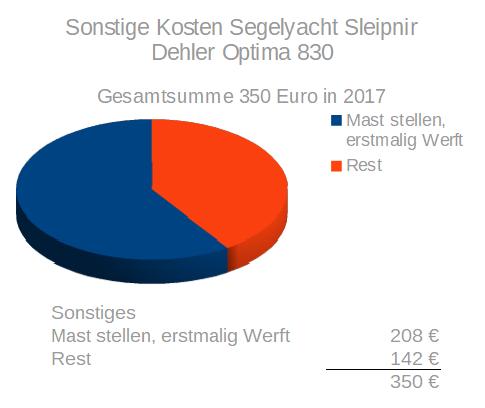 Sonstige Kosten der Segelyacht Sleipnir, einer Dehler Optima 830 aus 1971 im Tortendiagram