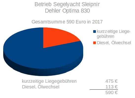 Betriebskosten der Segelyacht Sleipnir, einer Dehler Optima 830 aus 1971 im Tortendiagram