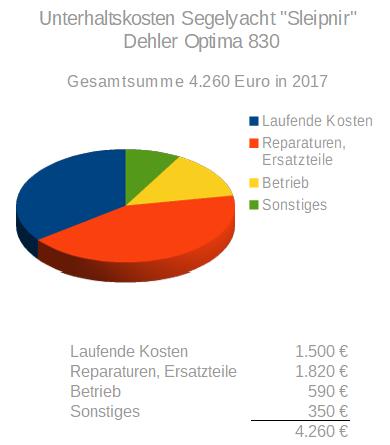 Unterhaltskosten einer Segelyacht am Beispiel einer Dehler Optima 830 in 2017